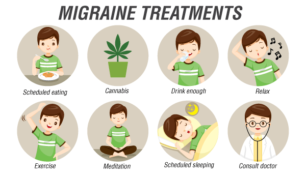 Migraine Treatments